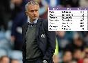 Mourinho và nỗi ám ảnh chữ 'P'